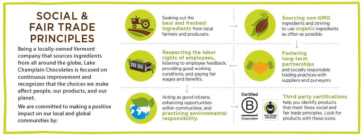 Lake Champlain Chocolates Social and Fair Trade Principles infographic