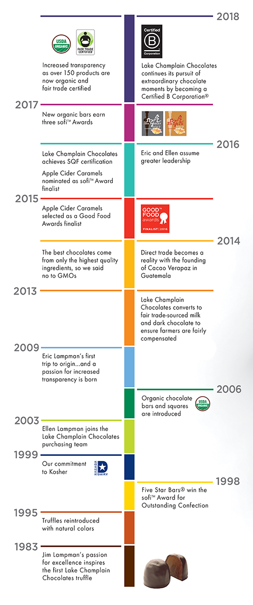The Lake Champlain Chocolates timeline of historical events